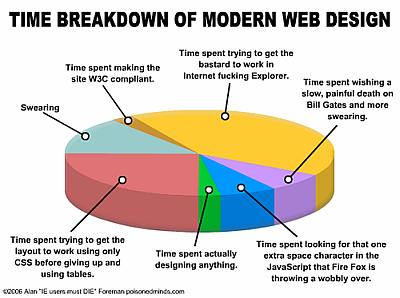 web_programmer_brakedown