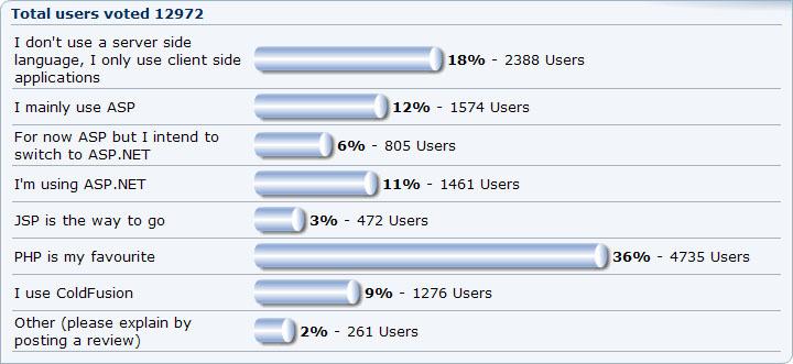 polling-bahasa-skrip-server