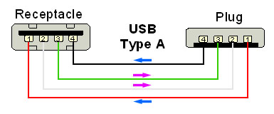 Gambar Proses Data USB